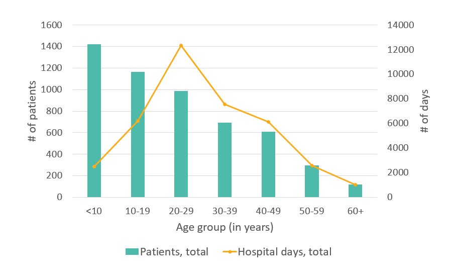 Total number of days in the hospital, CA, 2005 - details below