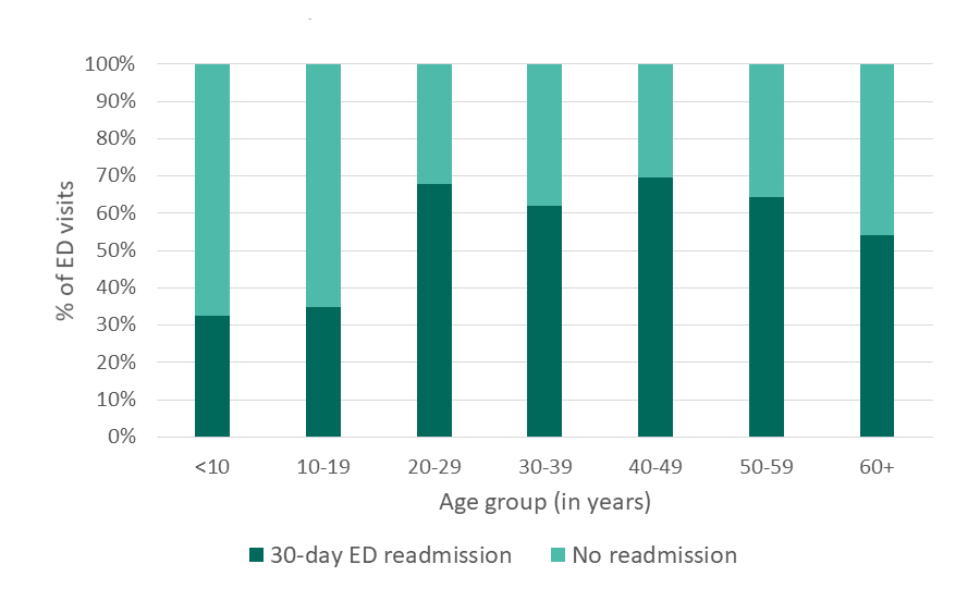 30-day ED readmissions, CA, 2005 - details below