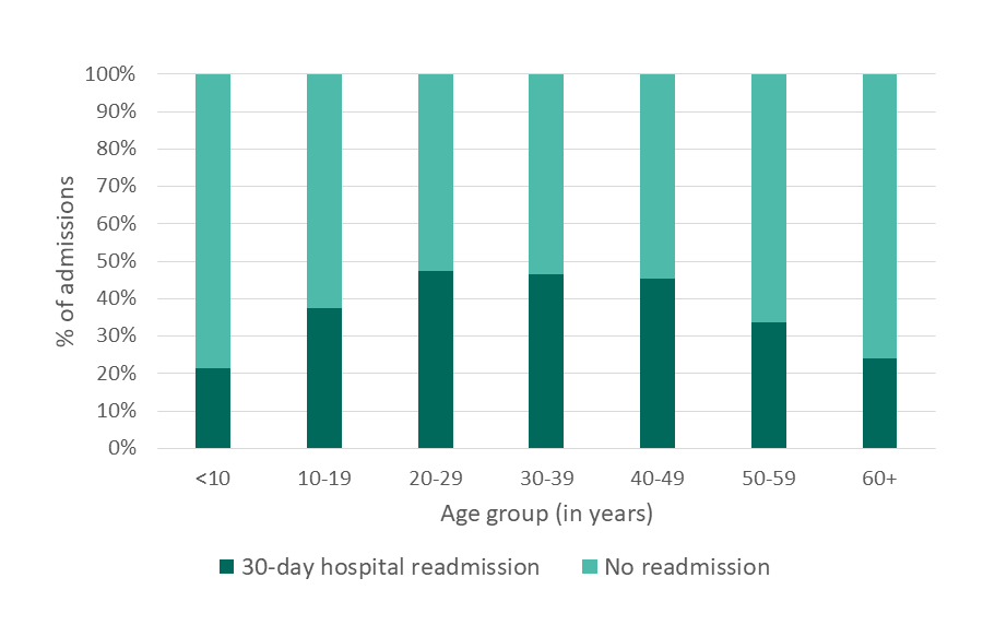 30-day hospital readmissions, CA, 2005 - details below