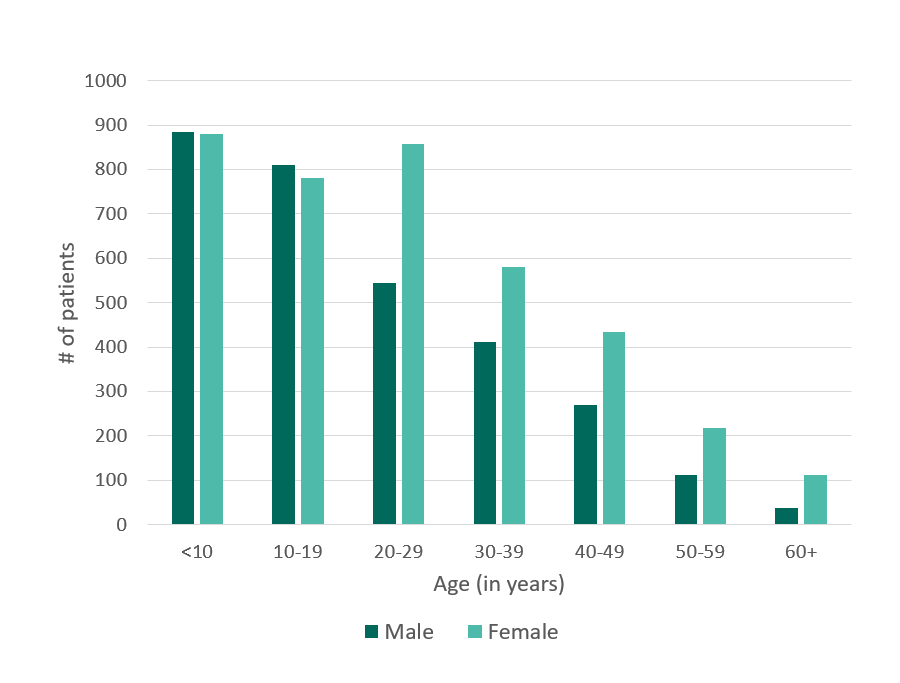 Bar chart showing number of patients by age and sex in 2005, details below.