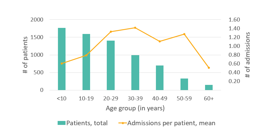 Average number of hospital admissions, GA, 2005 - details below