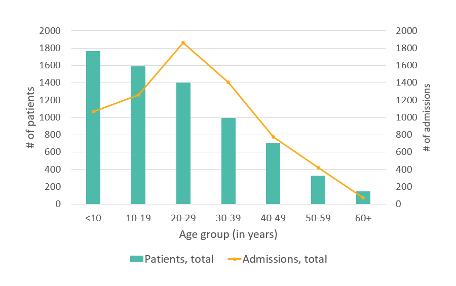 Total number of hospital admissions, GA, 2005 - details below