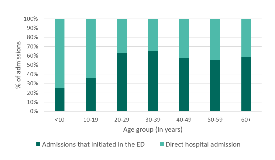 Hospital admissions that initiated in the ED, GA, 2005 - details below