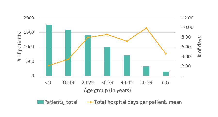 Average number of days in the hospital, GA, 2005 - details below