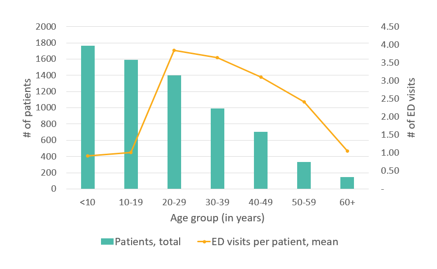 Average number of ED visits, GA, 2005 - details below