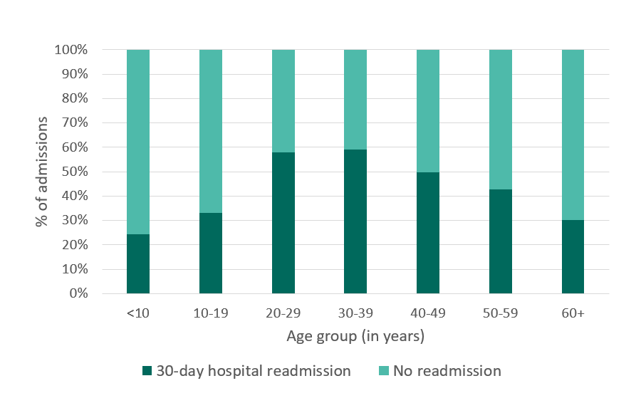 30-day hospital readmissions, GA, 2005 - details below