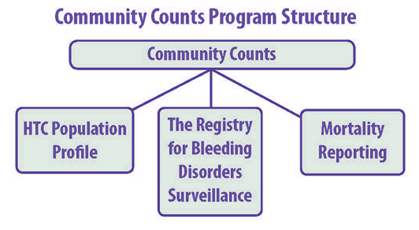 Community Counts Program Structure: Community Counts (ATHN/USHTCN) Includes HTC Populations Profile, The Registry for Bleeding Disorders Surveillance, Mortality Reporting
