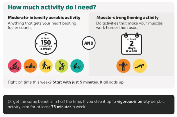 Graphic showing the recommended amount of aerobic and strengthening physical activity for Americans.