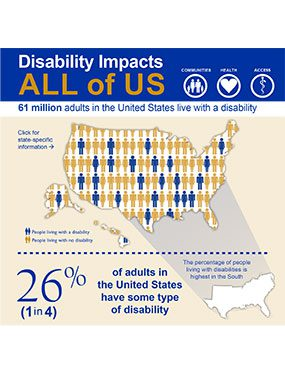 Infographic: Disability Impacts All of Us