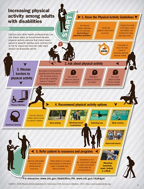 Infographic: Increasing Physical Activity Among Adults with Disabilities