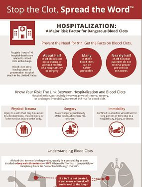 Infographic: HOSPITALIZATION: A Major Risk Factor for Dangerous Blood Clots