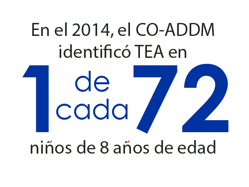 1 in 72 8-year-old children were identified with ASD by CO-ADDM in 2014
