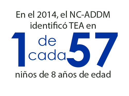 1 in 57 8-year-old children were identified with ASD by NC-ADDM in 2014