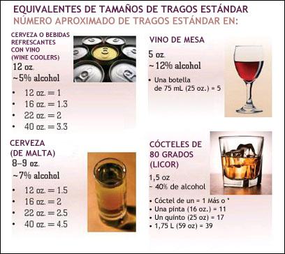El levantamiento de la codificación del alcohol que esto