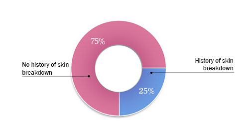 Based on 9,545 Registry participants - 24% had a history of skin breakdown and 76% did not have a history of skin breakdown.