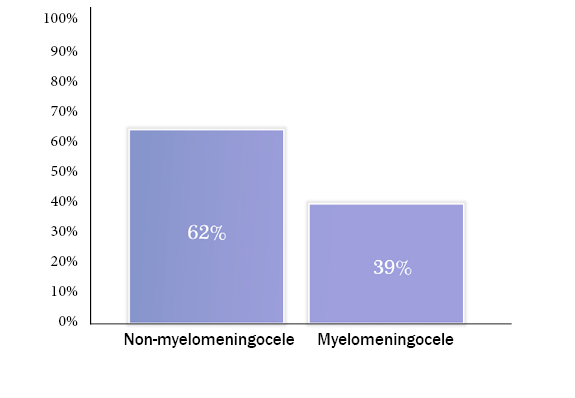 Among Registry participants ages 5 years and older with myelomeningocele, 39% are continent of bladder. Among Registry participants ages 5 years and older with non-myelomeningocele, 62% are continent of bladder.