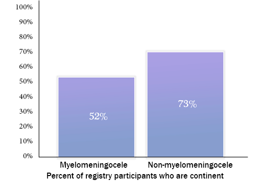 Graph showing Bowel Continence status by type of spina bifida, details above