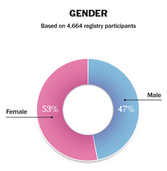 53% female, 47% male. Based on 4,664 registry participants.