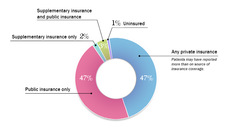 47% Any type of private insurance, 44% Public insurance only, 3% Supplementary insurance only, 6% Supplementary insurance and public insurance, 1% Uninsured