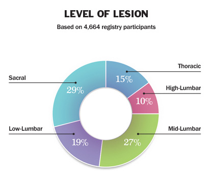 15% Thoracic, 10% High-Lumbar, 27% Mid-Lumbar, 19% Low-Lumbar, 29% Sacral. Based on 4,664 registry participants.