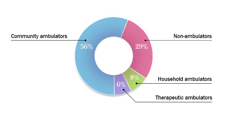 55% community ambulators, 8% household ambulators, 8% therapeutic ambulators, 29% non-ambulators. Based on 4,223 registry participants aged 2 years and older.