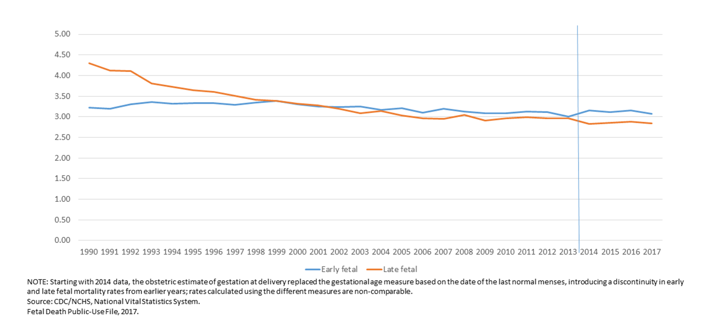 This graph shows the rate of stillbirth over time by the number of completed weeks of pregnancy in the United States from 1990 through 2017. The blue line shows the rate of early stillbirth, meaning at 20-27 completed weeks. The red line shows the rate of late stillbirth, meaning at 28 or more completed weeks of pregnancy.