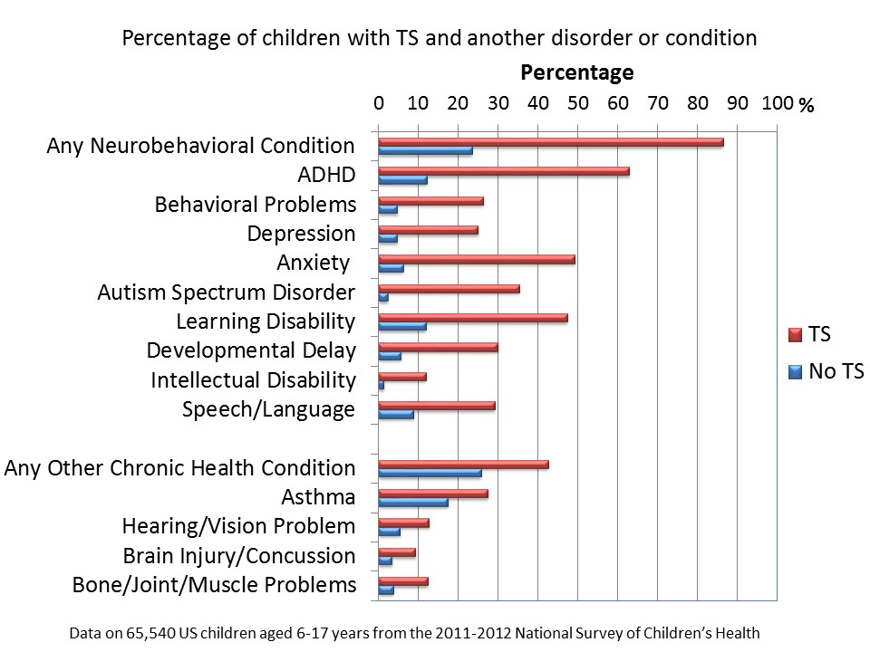 approximate proportion of individuals with a learning disability