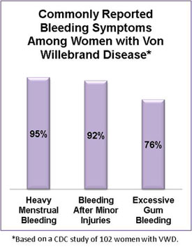 Chart showing commonly reported bleeding problems among women with Von Willebrand Disease