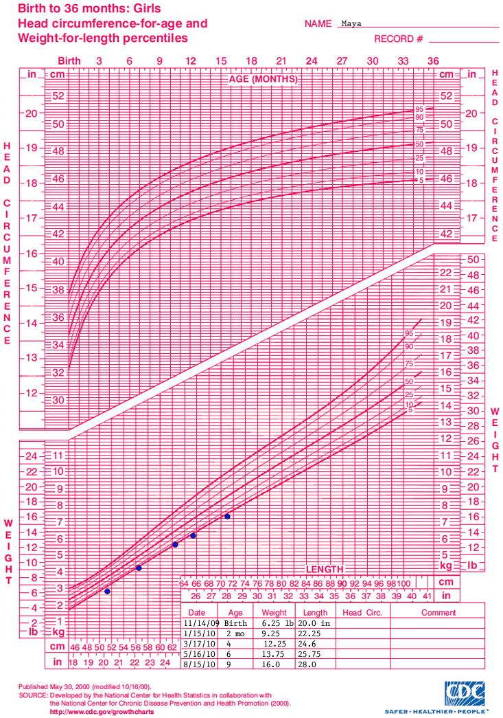 Growth chart Birth to 36 months: girls head circumference for age and weight for length percentiles  Name: Maya  Data points for the growth chart show the following:  Date - Age - Weight - length 11/14/09 - birth - 6.25 pounds - 20 inches 1/15/10 - 2 months - 9.25 pounds - 22.25 inches 3/17/10 - 4 months - 12.25 pounds - 24.6 inches 5/16/10 - 6 months - 13.75 pounds - 25.75 inches 8/15/10 - 9 months - 16 pounds - 28 inches