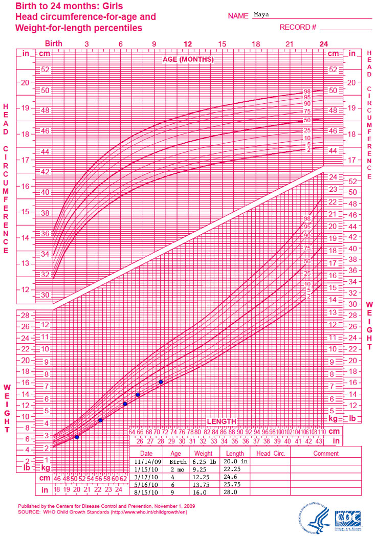 Growth chart Birth to 24 months: girls head circumference for age and weight for length percentiles  Name: Maya  Data points for the growth chart show the following:  Date - Age - Weight - length 11/14/09 - birth - 6.25 pounds - 20 inches 1/15/10 - 2 months - 9.25 pounds - 22.25 inches 3/17/10 - 4 months - 12.25 pounds - 24.6 inches 5/16/10 - 6 months - 13.75 pounds - 25.75 inches 8/15/10 - 9 months - 16 pounds - 28 inches
