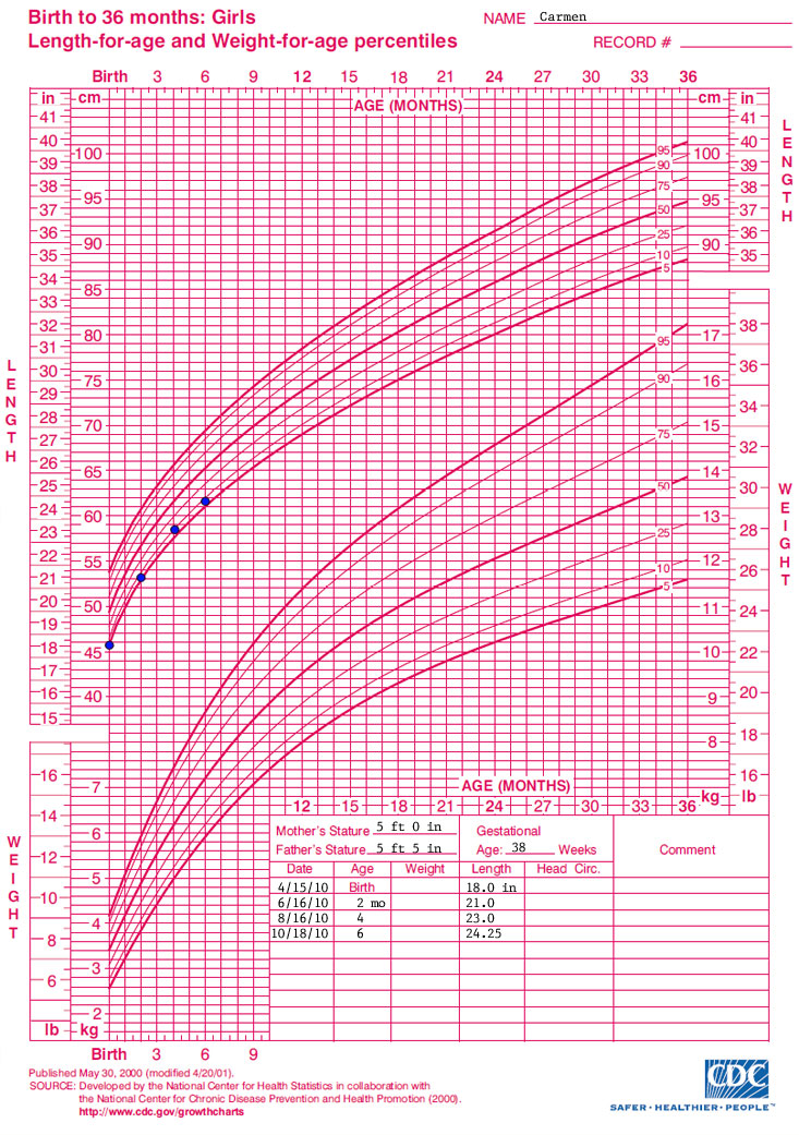 Growth chartbirth to 36 months girlslength for age andweight for age