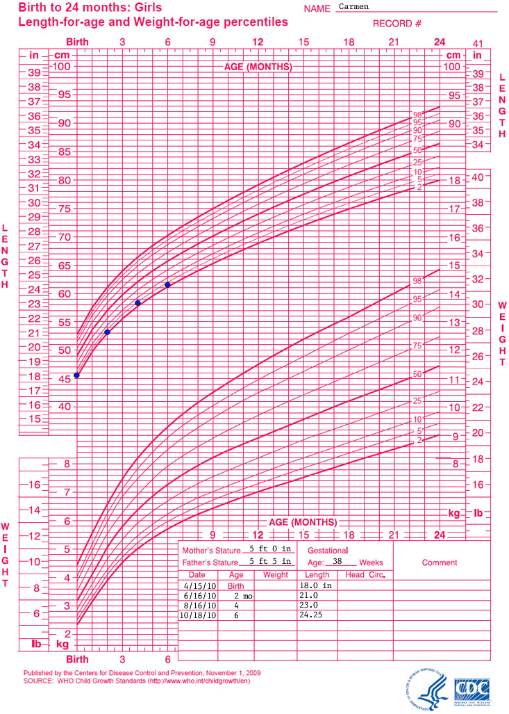 Growth Chart Birth To 24 Months: Girls Length For Age And Weight For Age  Percentiles.