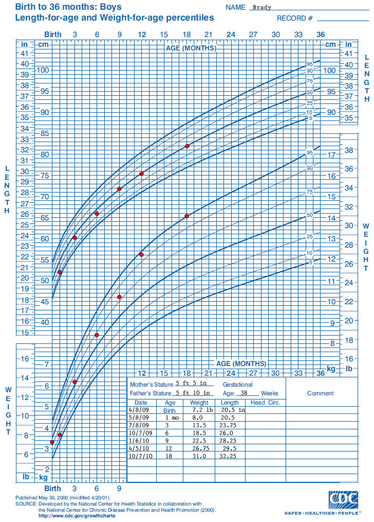 Who Growth Chart Training: Case Examples - Cdc Length-For-Age