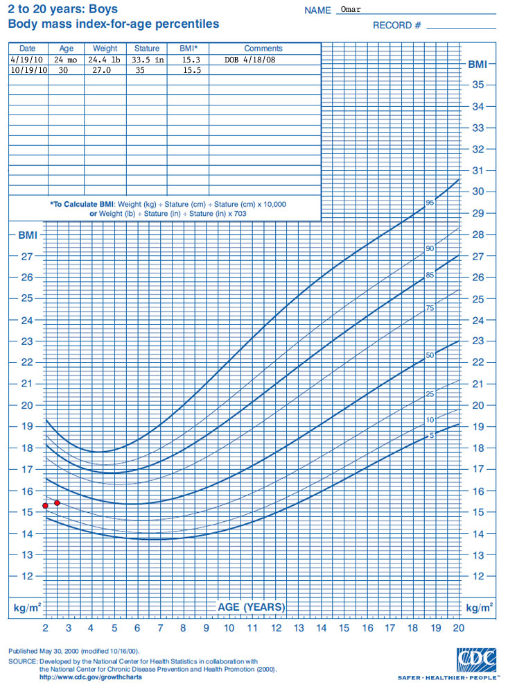 Growth chart 2 to 20 years: boys Body mass index for age percentiles  Name: Gustavo  Data points for the growth chart show the following:  Date – Age – BMI  4/19/2010 – 24 months – 15.3  10/19/2010 – 30 months – 15.5