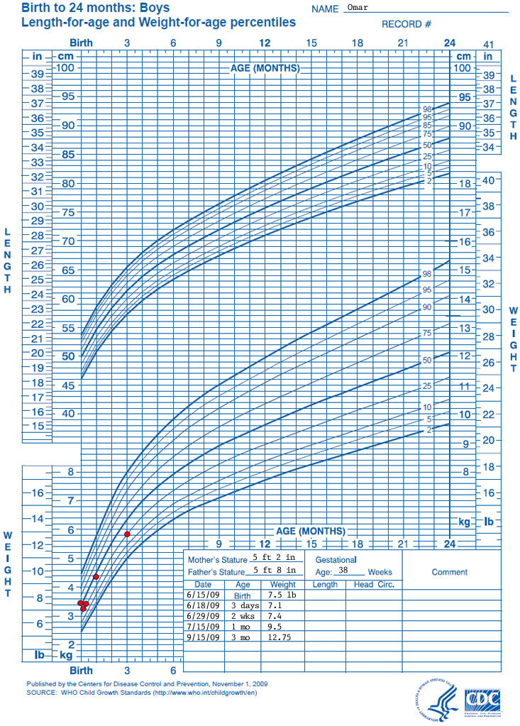 Growth chartbirth to 24 months boyslength for age and weight for age