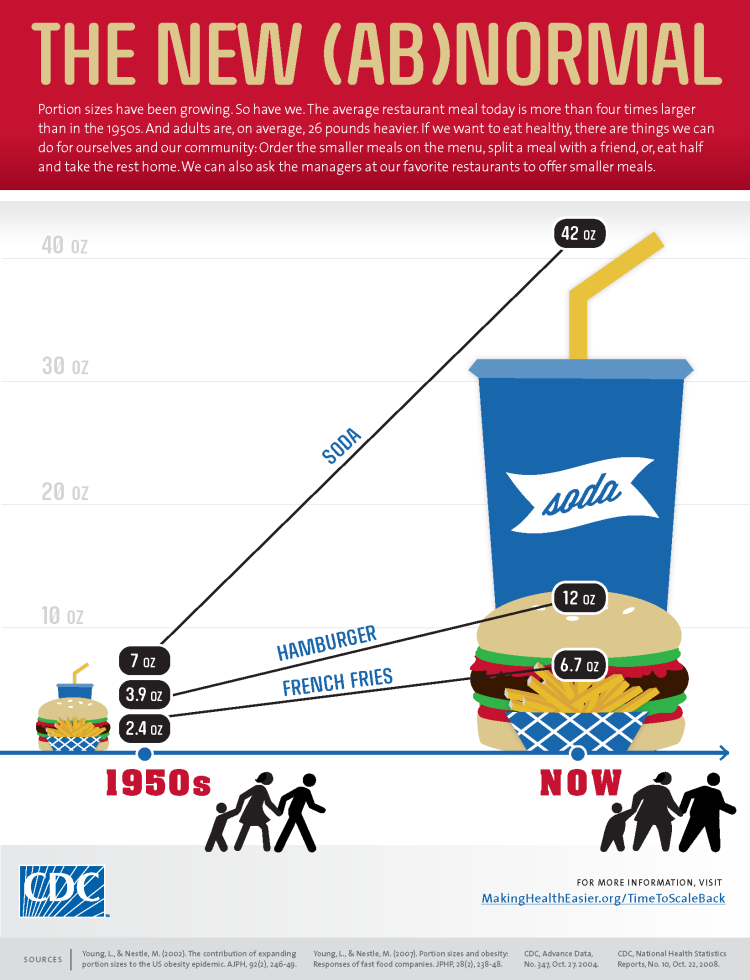 Portion sizes have been growing. So have we. The average restaurant meal today is more than four times larger than in the 1950s. And adults are, on average, 26 pounds heavier. If we want to eat healthy, there are a few things we can do for ourselves and our community: Order the smaller meals on the menu, split a meal with a friend, or, eat half and take the rest home. We can also ask the managers at our favorite restaurants to offer smaller meals.   [Picture of: a graph with a Y axis that lists food sizes from zero ounces to 40 ounces and an X axis that lists the year from the 1950s, to now] [Picture of: a cup of soda from the 1950s] Seven ounces [Picture of: a line angled steeply upward] Soda [Picture of: a much larger cup of soda from the present day] 42 ounces [Picture of: a hamburger from the 1950s] 3.9 ounces [Picture of: a line angled steeply upward] Hamburger [Picture of: a much larger hamburger from the present day] 12 ounces [Picture of: a basket of fries from the 1950s] 2.4 ounces [Picture of: a line angled steeply upward] Fries [Picture of: a much larger basket of fries from the present day] 6.7 ounces   [Picture of: the silhouette of a family from the 1950s] [Picture of: the silhouette of a heavier family from the present day]   [Picture of: CDC Logo] For more information visit MakingHealthEasier.org/NewAbNormal