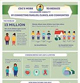 CDC's Work to Reduce Childhood Obesity by Connecting Families, Clinics, and Communities