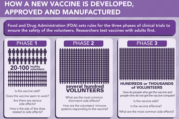 The Journey of Your Child's Vaccine: Infographic of how a new vaccine is developed, approved and manufactured