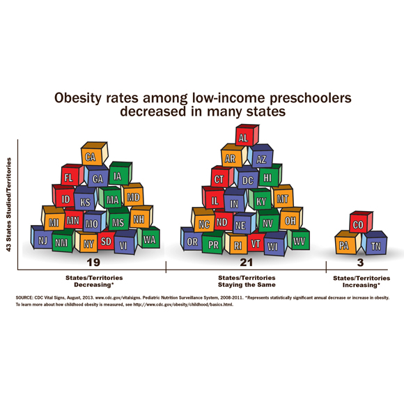 Obesity rates among low-income preschoolers decreased in many states