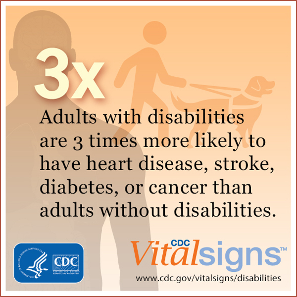 Adults with disabilities are 3 times more likely to have heart disease, stroke, diabetes, or cancer than adults without disabilities.