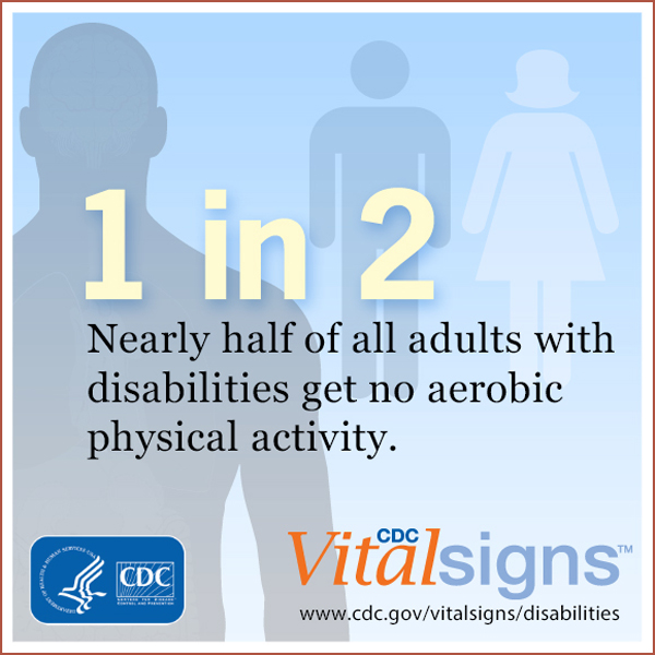 Nearly half of all adults with disabilities get no aerobic physical activity.