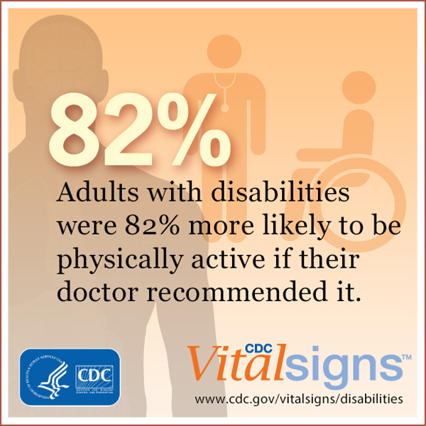 Adults with disabilities were 82 percent more likely to be physically active if their doctor recommended it.