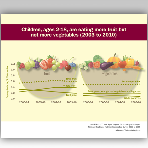 Children, ages 2-18, are eating more fruits, but not more vegetables (2003 to 2010).