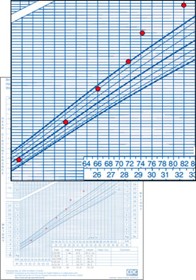 Cdc Weight For Length Growth Chart