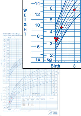 WHO Weight-for-Age Growth Chart