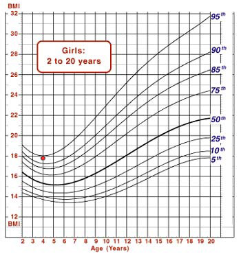 Growth chart showing Lisa's BMI plotted on graph.