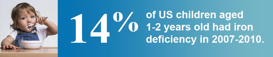14% of US children aged 1-2 years old had iron deficiency in 2007-2010.