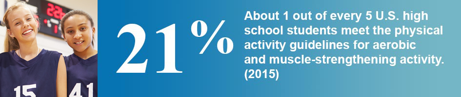 About 1 out of every 5 (21%) U.S. high school students meet the physical activity guidelines for aerobic and muscle-strengthening activity. (2015)