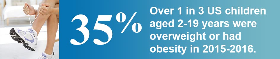 1 in 3 (33%) U.S. children aged 2-19 years were overweight or had obesity in 2013-2014.