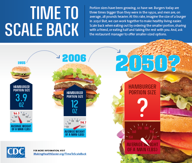 Time to scale back infographic. Shows that in 1955 the averaage hamburger portion size was 3.9 ounces also the average weight of a man was 166.3 pounds. This is compared to the year 2006, where an average hamburger portion size was 12 ounces and the average weight of a man was 194.7.